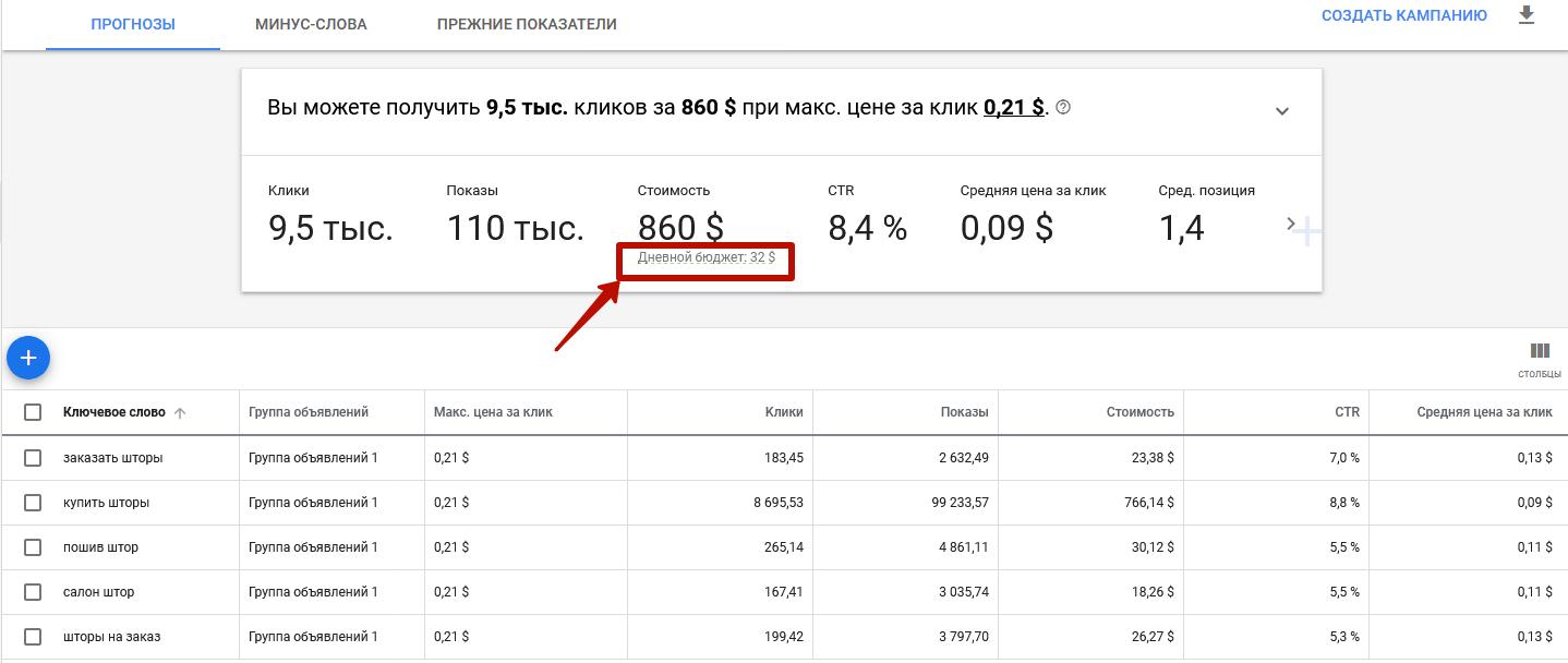 Планировщик ключевых слов Google Ads – рекомендация по дневному бюджету