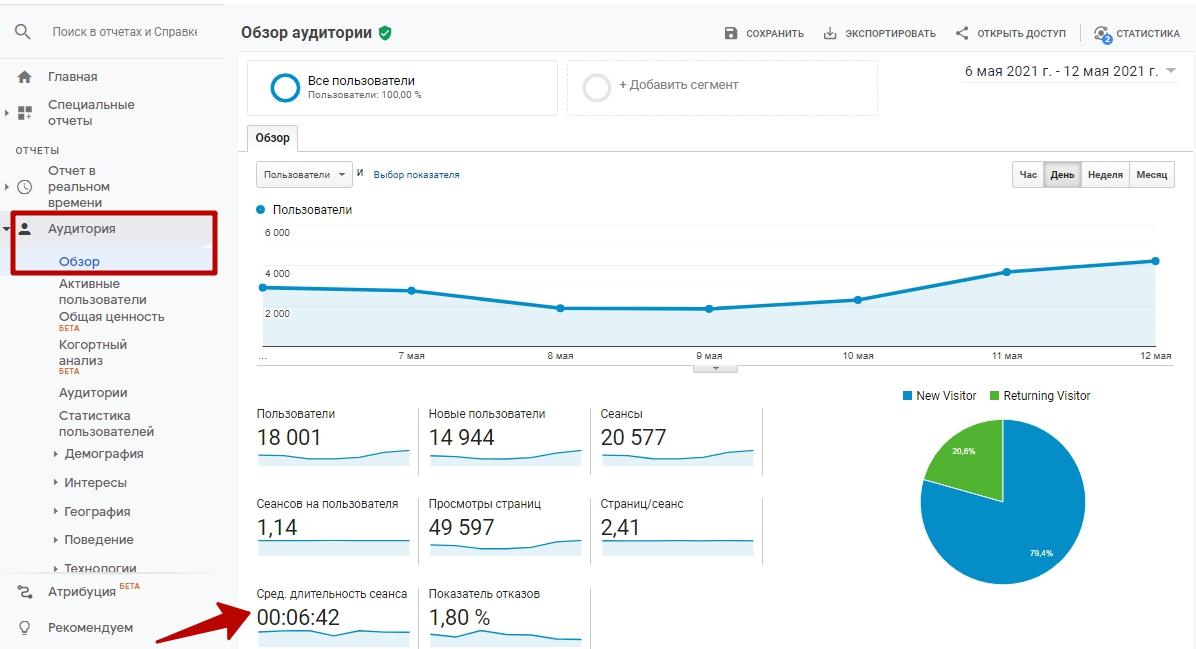 Цели Google Analytics – обзор аудитории