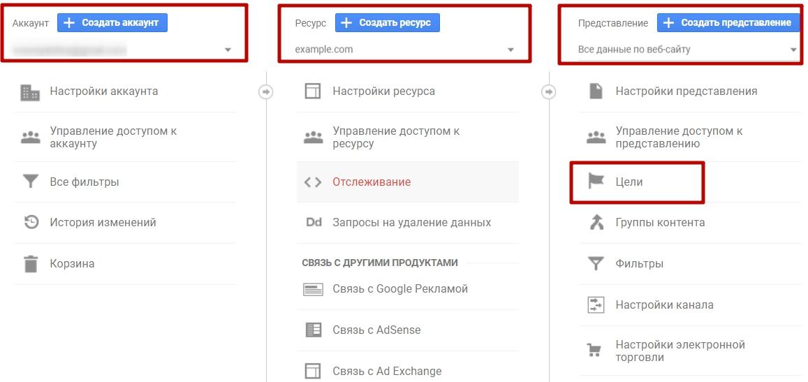 Цели Google Analytics – панель администратора
