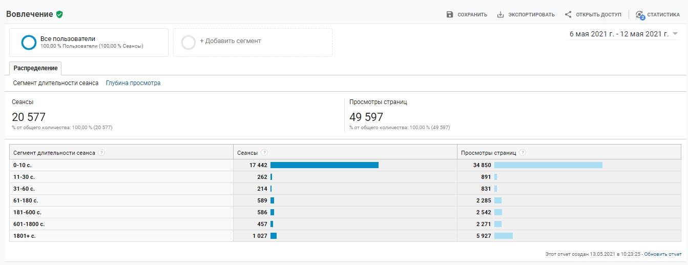 Цели Google Analytics – вовлечение аудитории