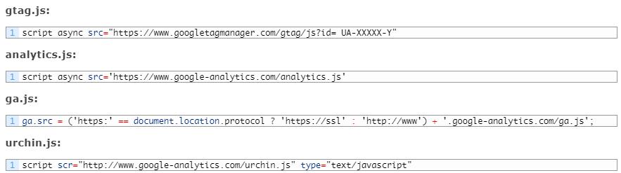 Установка кода Google Analytics — проверка библиотеки Google Analytics, установленной на сайте