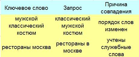 Типы соответствия в Google Ads – разный порядок слов