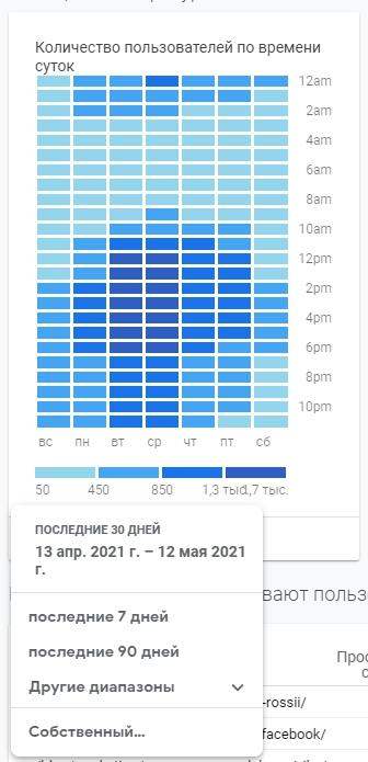 Отчеты Google Analytics – активность посетителей по времени