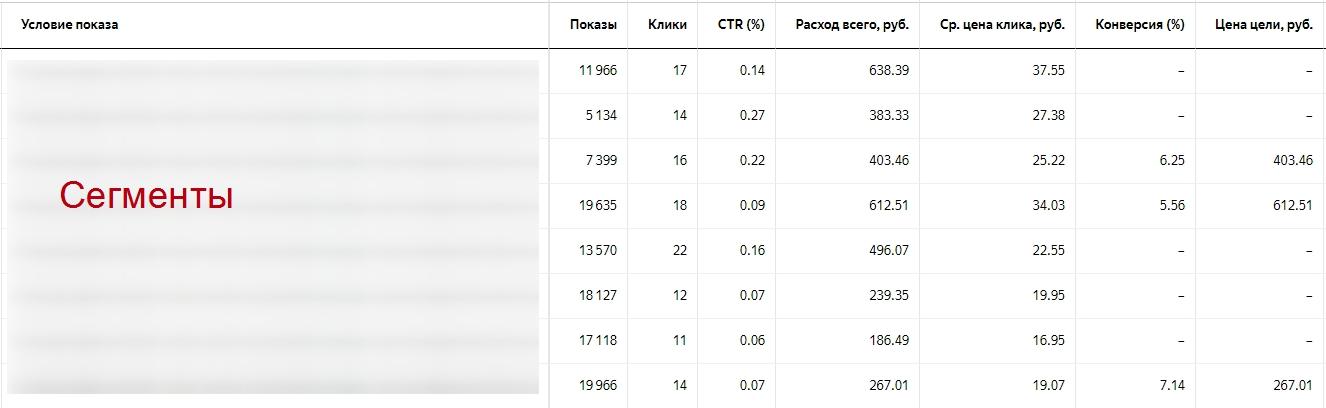 Ретаргетинг в Яндекс Директ – данные отчета по сегментам