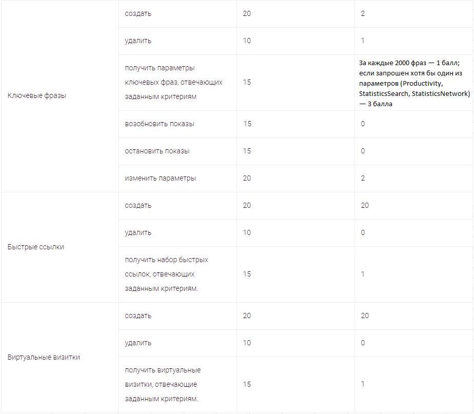 Баллы Яндекс.Директ – сколько баллов списывается за изменение ключевых фраз