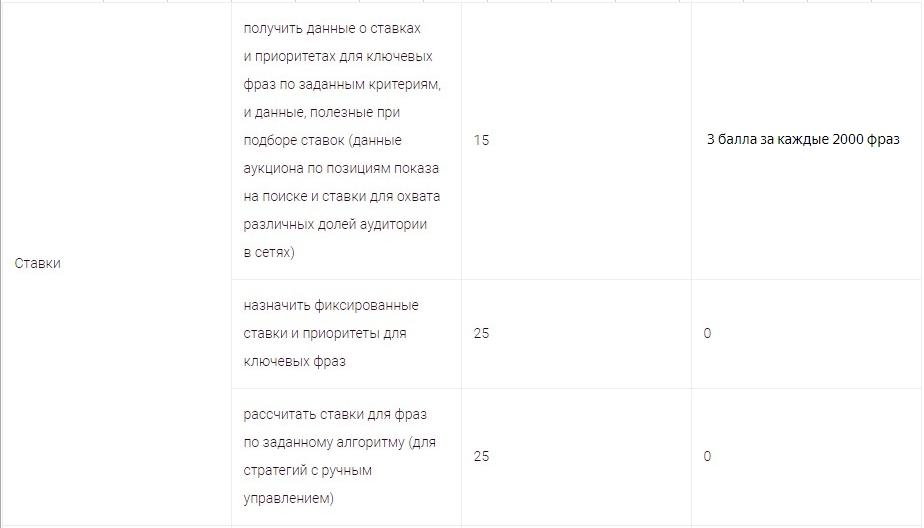Баллы Яндекс.Директ – сколько баллов списывается за изменение ставок