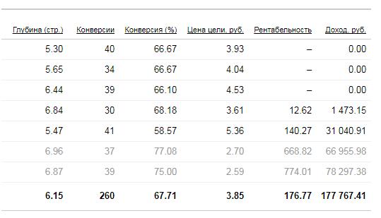 Стратегии управления ставками Яндекс.Директ – статистика по рентабельности и доходу