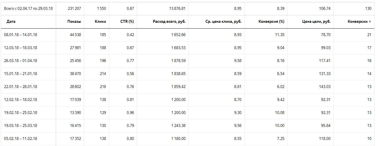 Контекстная реклама в сфере недвижимости — результаты в Яндекс.Директ