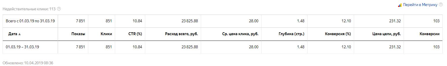 Аудит рекламной кампании Яндекс.Директ – базовый отчет в Яндекс.Директе
