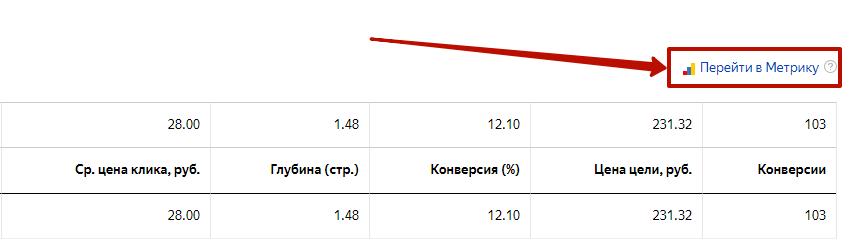 Аудит рекламной кампании Яндекс.Директ – переход в Метрику из конкретной кампании