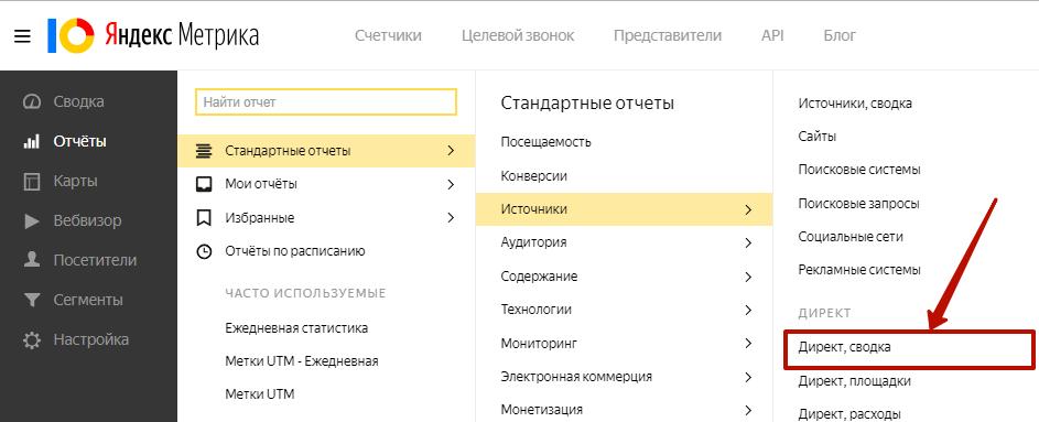 Аудит рекламной кампании Яндекс.Директ – Директ, сводка