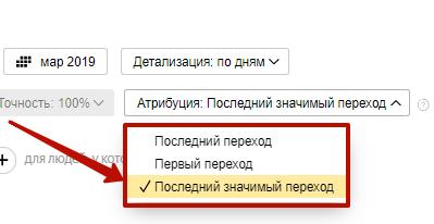 Аудит рекламной кампании Яндекс.Директ – выбор модели атрибуции в Метрике
