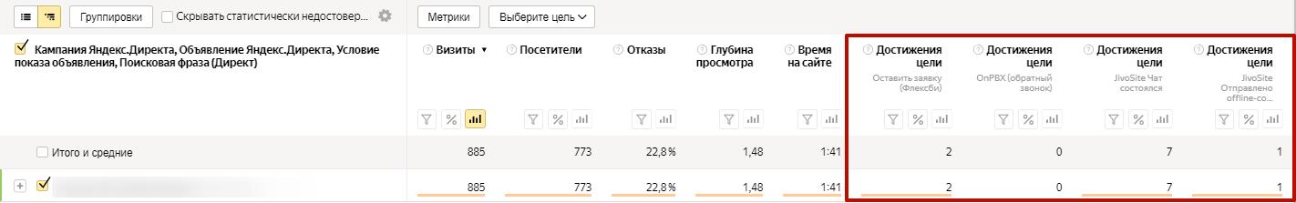 Аудит рекламной кампании Яндекс.Директ – отчет по целям в Метрике