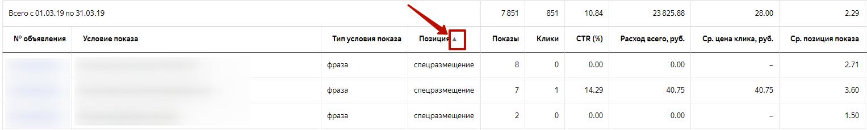 Аудит рекламной кампании Яндекс.Директ – сортировка отчета по позиции