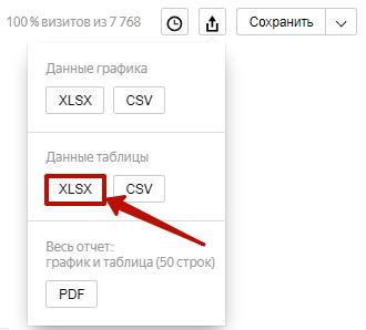 Аудит рекламной кампании Яндекс.Директ – скачивание отчета из Метрики