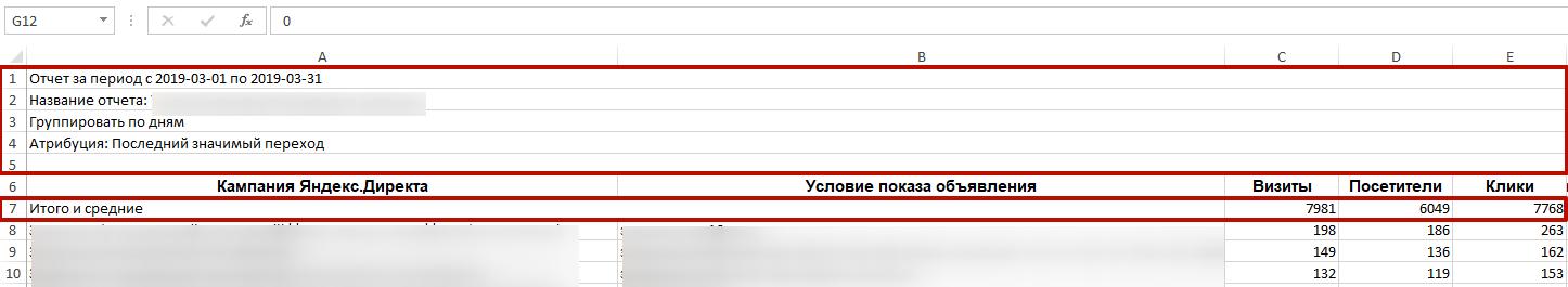 Аудит рекламной кампании Яндекс.Директ – удаление лишних строк в Excel
