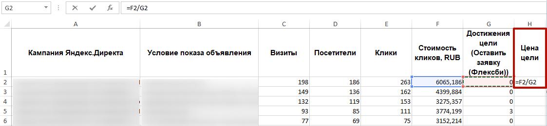 Аудит рекламной кампании Яндекс.Директ – расчет цены цели