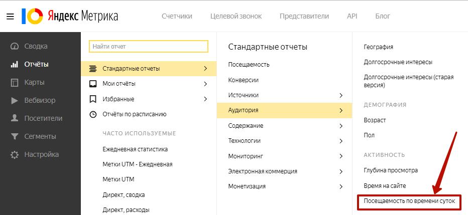 Аудит рекламной кампании Яндекс.Директ – посещаемость по времени суток