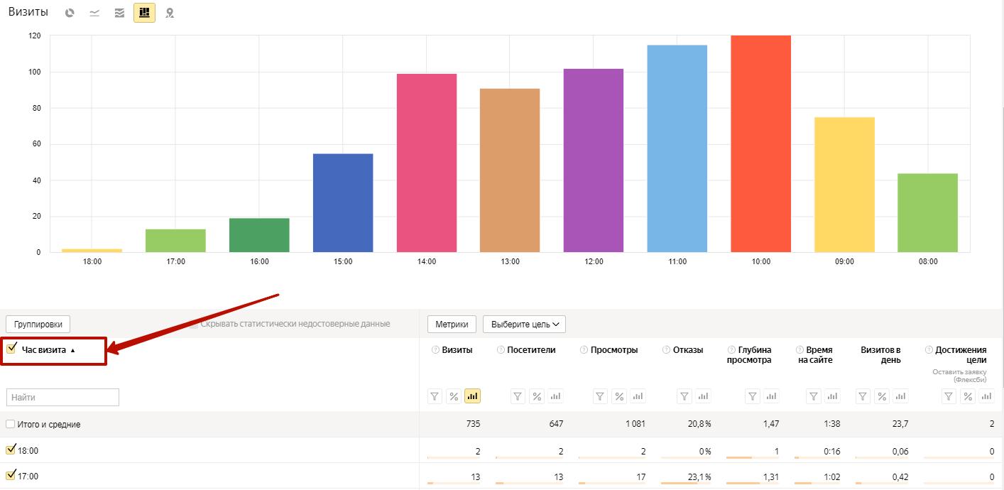 Аудит рекламной кампании Яндекс.Директ – распределение конверсий по времени суток