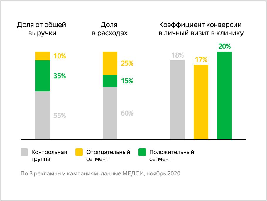 Яндекс Аудитории – кейс по обучаемым сегментам