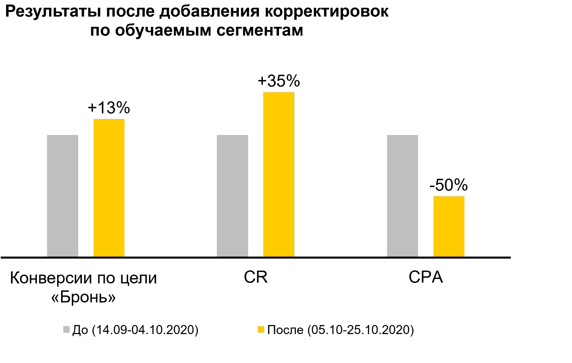 Яндекс Аудитории – результаты кейса по обучаемым сегментам