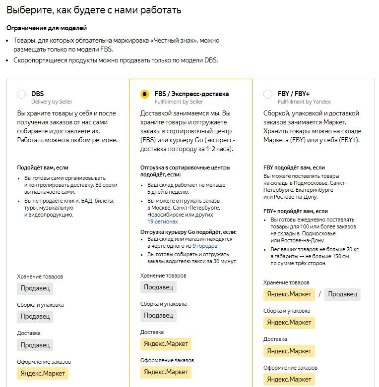Как работает Яндекс.Маркет – выбор модели сотрудничества
