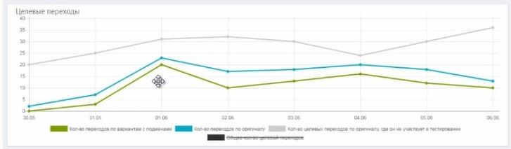 График переходов в статистике проекта