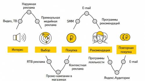 Customer Journey — пример