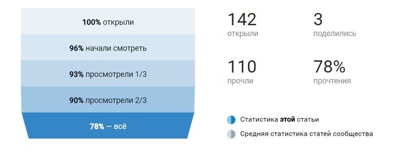 Статистика первого варианта