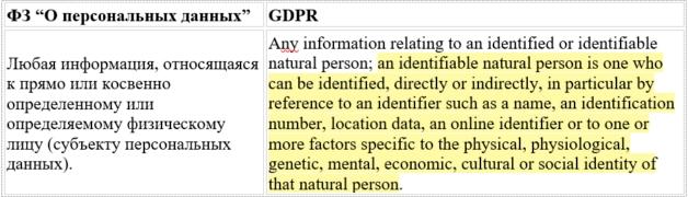 Определение персональных данных по 152-ФЗ и GDPR