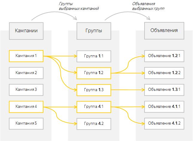 Новый Директ Коммандер — схема структуры