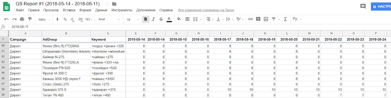Скрипты Google AdWords — таблица для скрипта по показателю качества