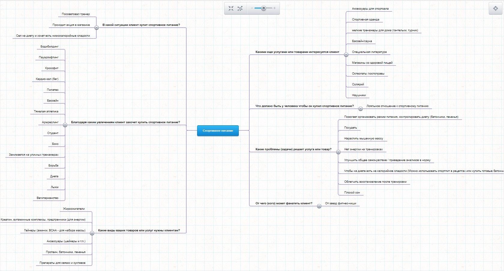 Как настроить рекламу ВКонтакте — интеллект-карта по спортивному питанию