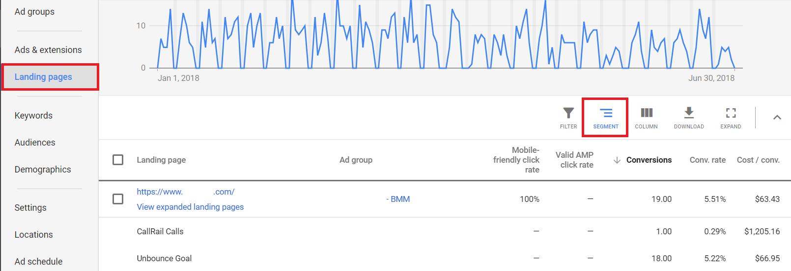 Призыв к действию в контекстной рекламе — эффективность посадочных страниц в Google Ads