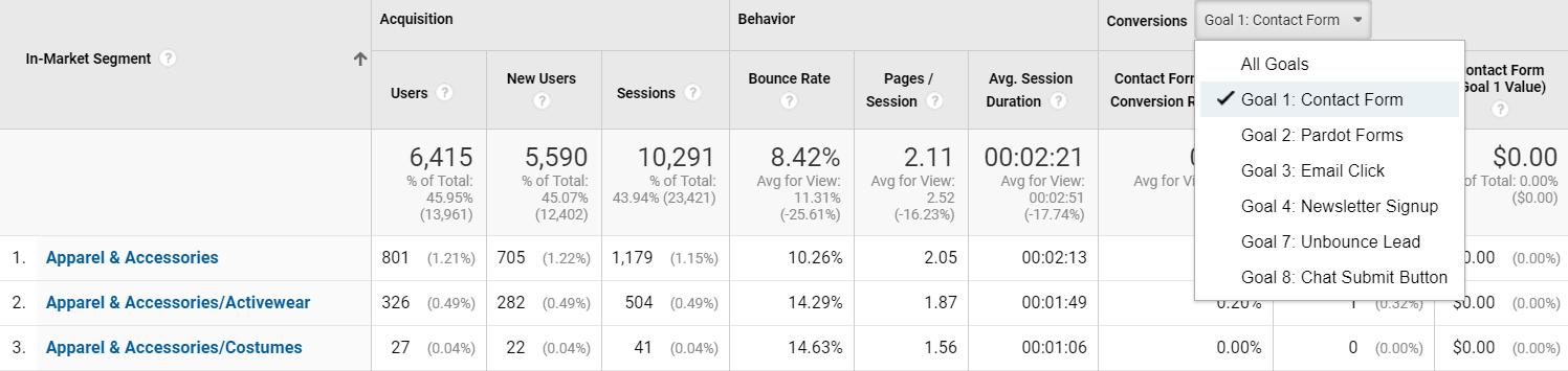 Призыв к действию в контекстной рекламе — отчет по разным сегментам целевой аудитории