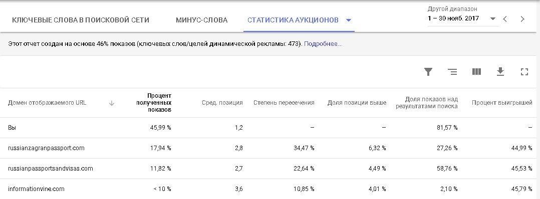 Продажи в Буржунете – результаты кампании по паспортным услугам, сравнение с конкурентами