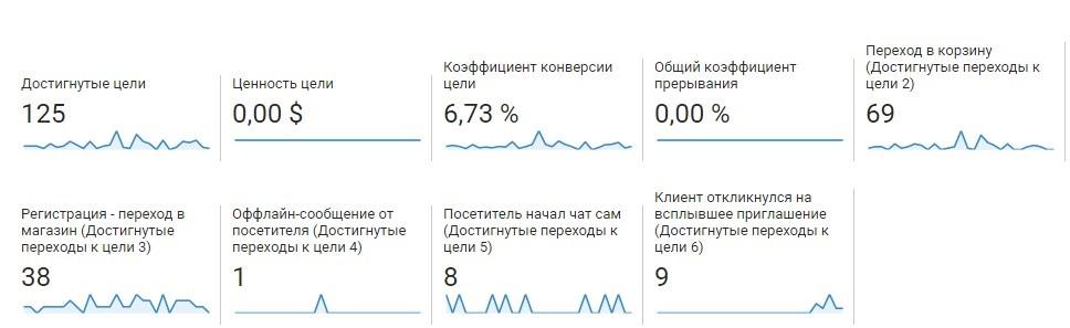 Продажи в Буржунете – статистика кампании по игровой тематике за первый месяц