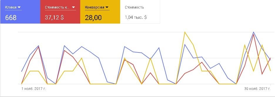 Продажи в Буржунете – общая статистика по РК паспортных услуг