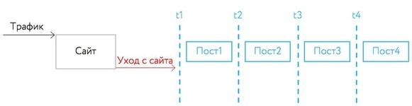 Ретаргетинг ВКонтакте — схема ретаргетинга 1