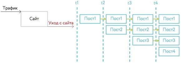 Ретаргетинг ВКонтакте — схема ретаргетинга 2