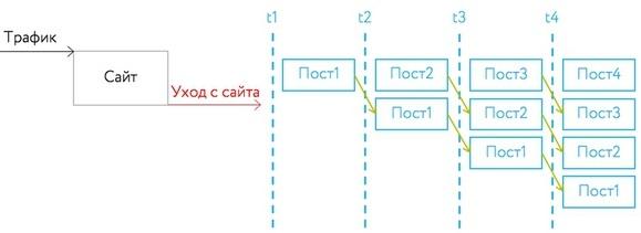 Ретаргетинг ВКонтакте — схема ретаргетинга 3