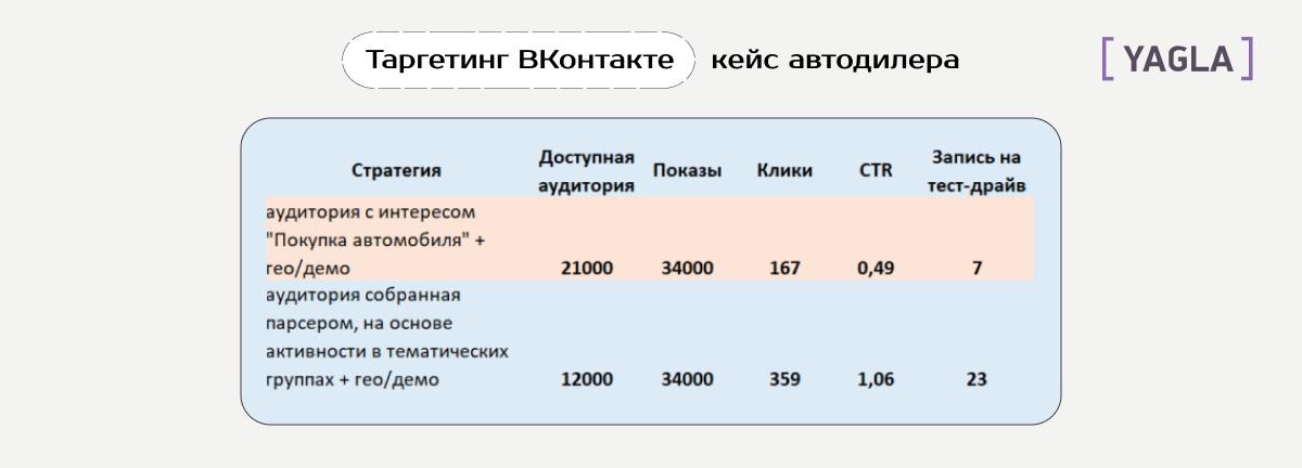 Таргет в Контакте: результаты по кейсу автодилера