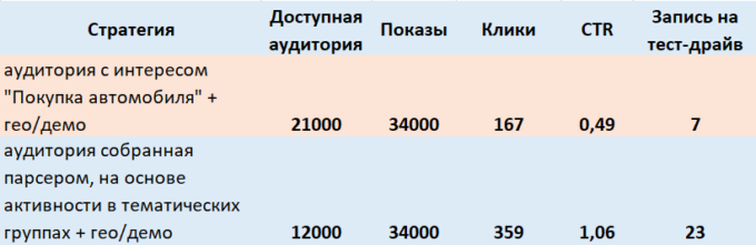 Таргетинг по сегментам ВКонтакте — кейс
