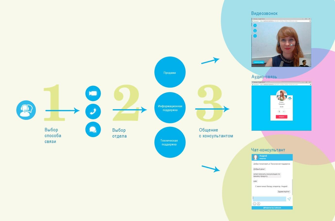 Видеоконсультант на сайте — схема работы видеоконсультанта