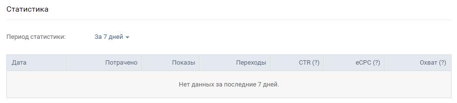 Аналитика рекламных кампаний ВКонтакте — CTR  объявления за разные временные периоды