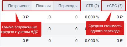 Аналитика рекламных кампаний ВКонтакте — другие показатели в рекламном кабинете ВКонтакте