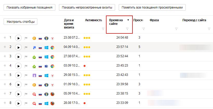 Аналитика рекламных кампаний ВКонтакте — отчет в Вебвизоре