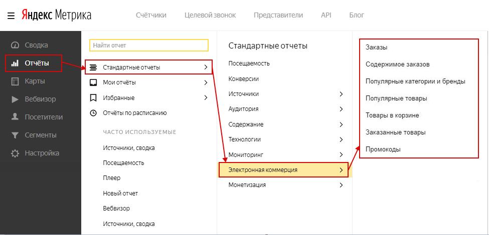 Электронная коммерция Яндекс.Метрика — путь к отчетам Ecommerce в Метрике