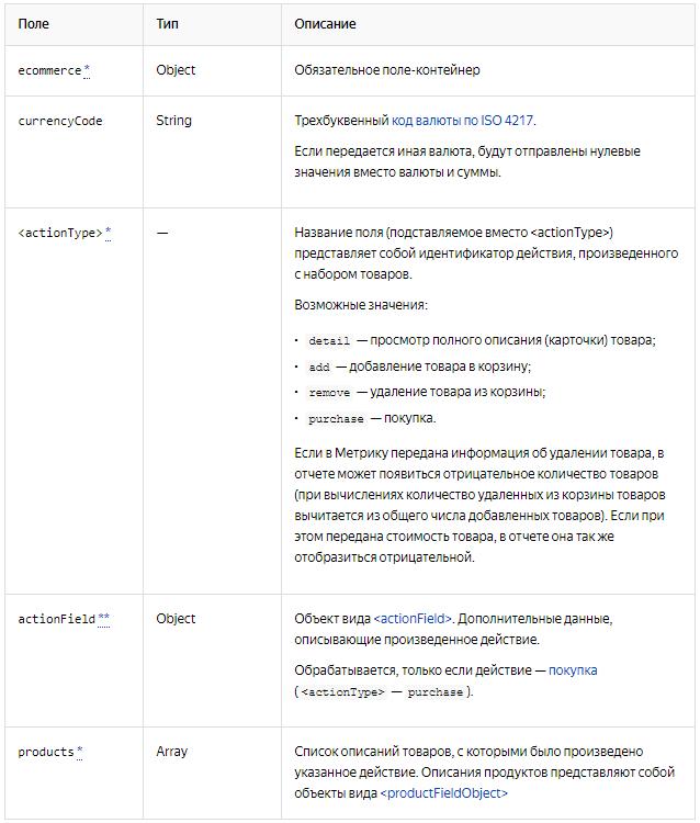 Электронная коммерция Яндекс.Метрика — поля Ecommerce-объекта