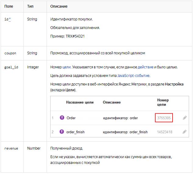 Электронная коммерция Яндекс.Метрика — передаваемые данные о действии с товаром